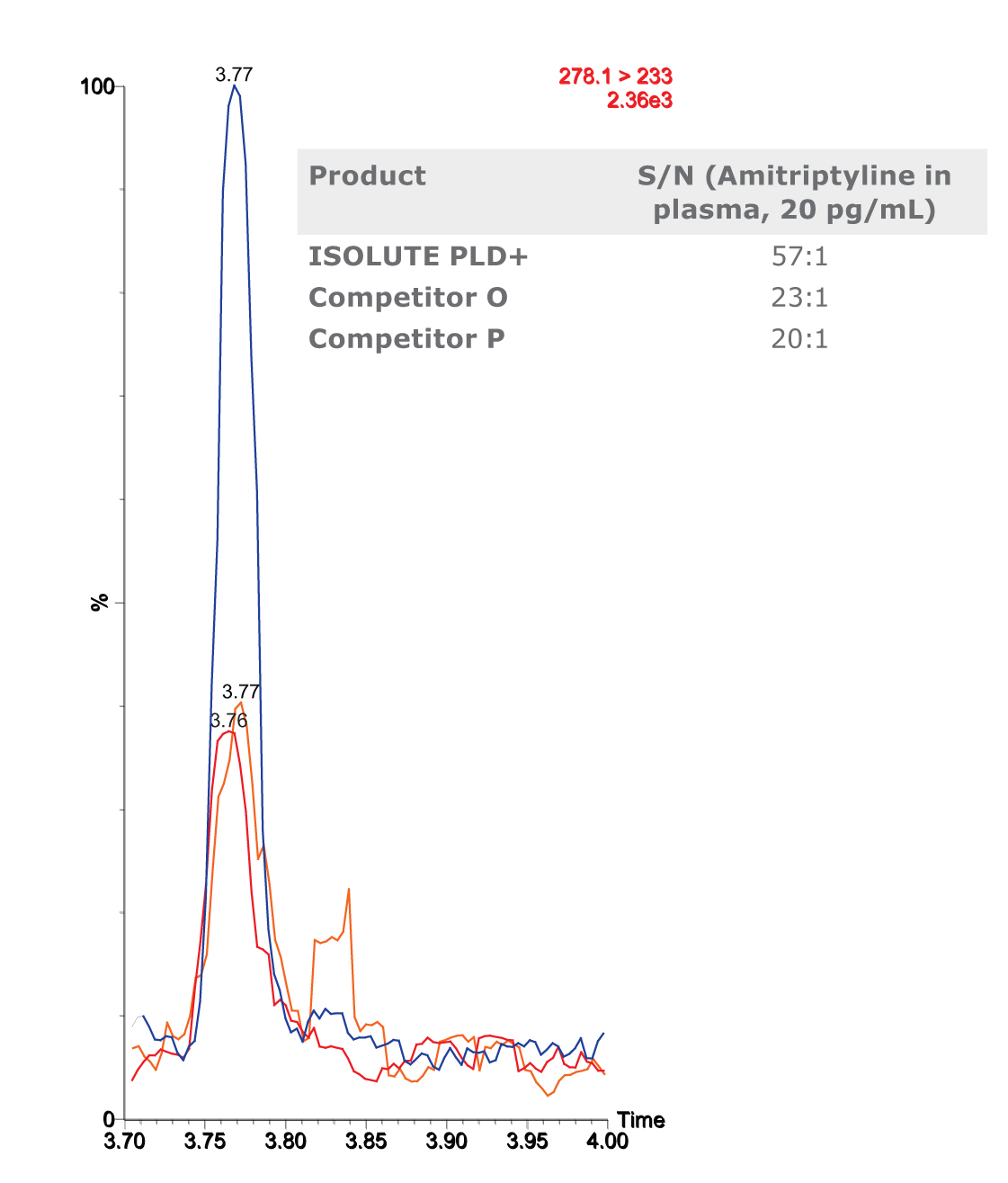 LC-MS trace showing higher sensitivity for PLD+ product compared to competitors