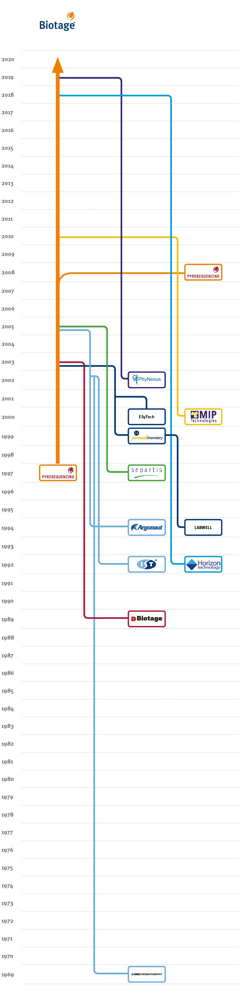 Biotage timeline 2019