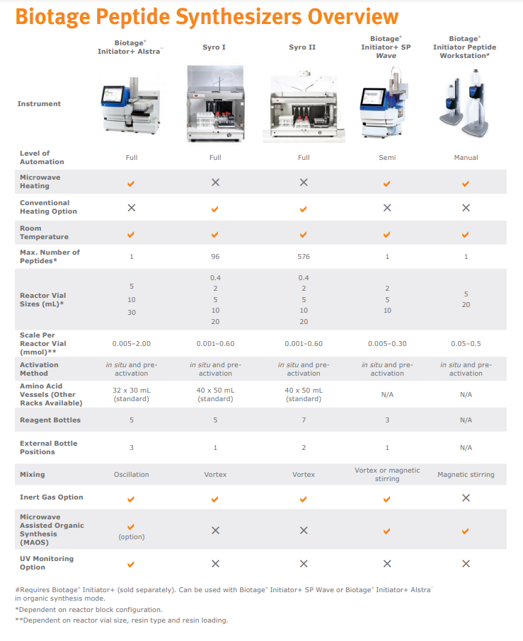 Biotage Peptide Synthesizers Overview