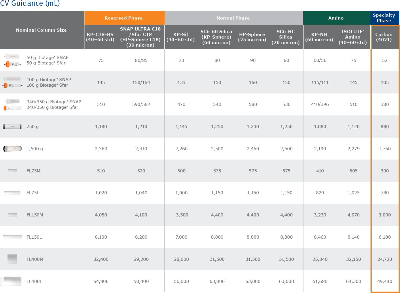 biomark158.10 - Scaleup column tables10-1