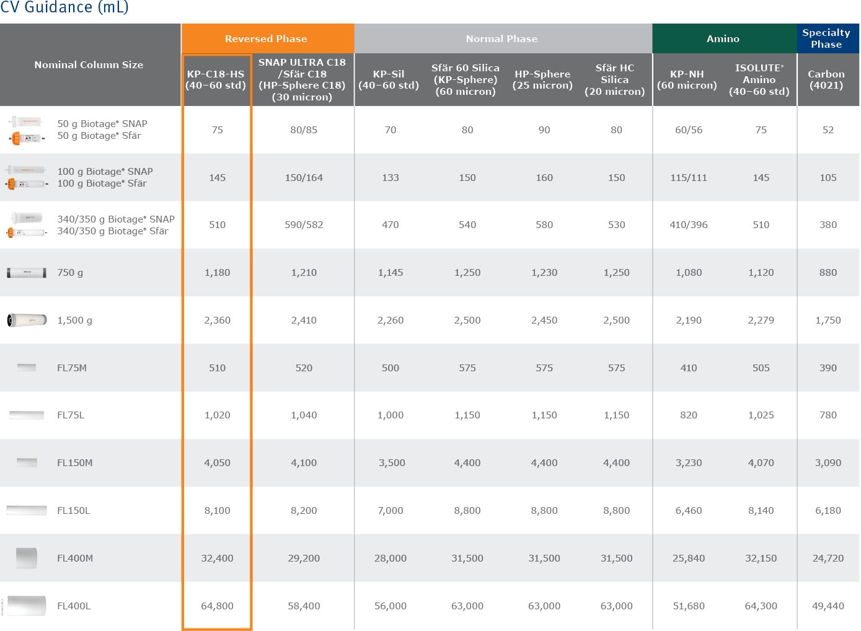 biomark158.2 - Scaleup column tables2-2