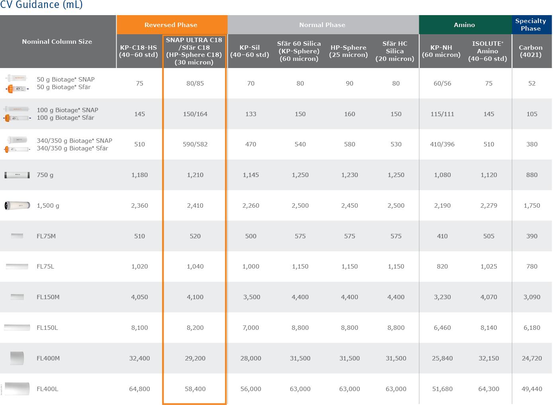 biomark158.3 - Scaleup column tables3-2