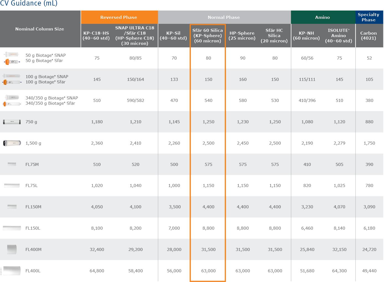 biomark158.5 - Scaleup column tables5-1