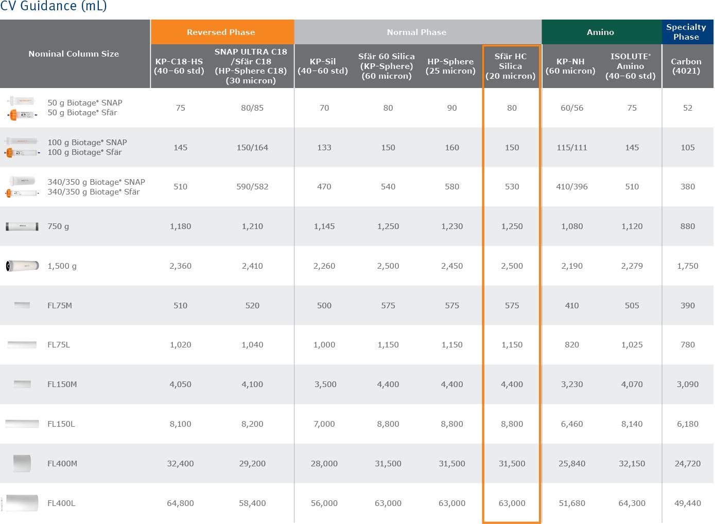 biomark158.7 - Scaleup column tables7-1