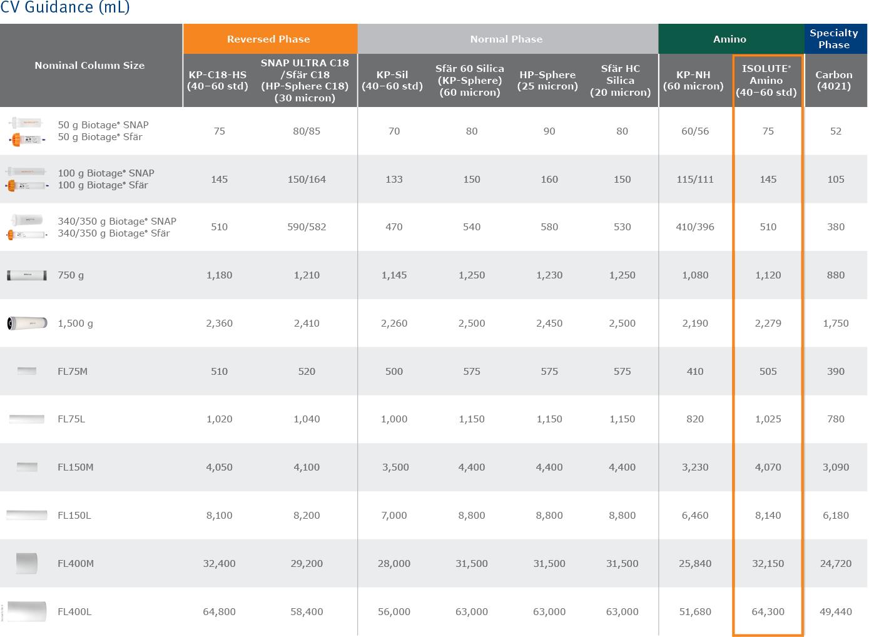 biomark158.9 - Scaleup column tables9-1