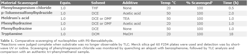 ps-benzaldehyde-table1